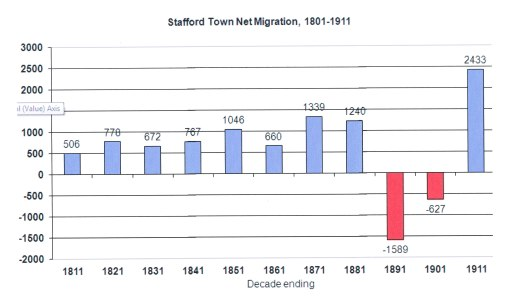 Net migration in Stafford town